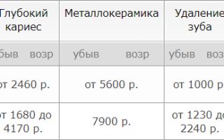 10 лучших стоматологий Казани — рейтинг 2020