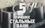 10 лучших производителей стальных ванн — рейтинг 2020